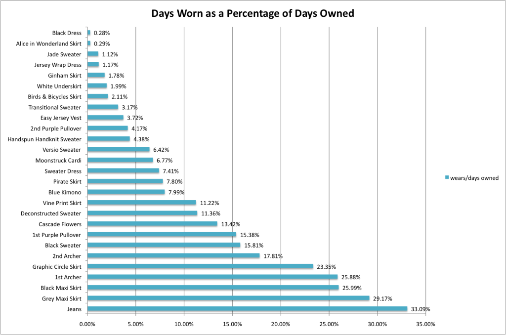 wears as percentage of days owned